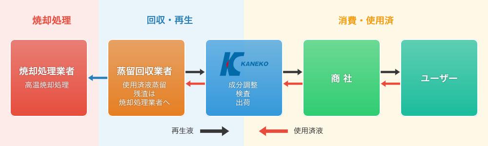 カネコ化学のリサイクルシステム