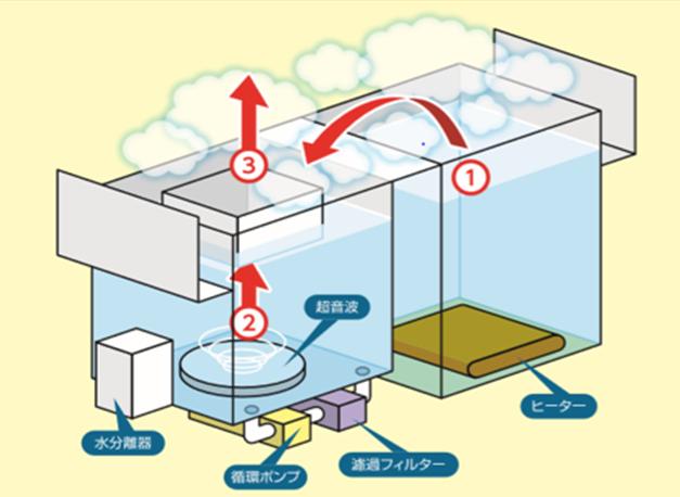 洗浄イメージ図